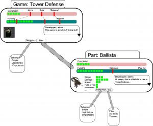 Sponsorware build system
